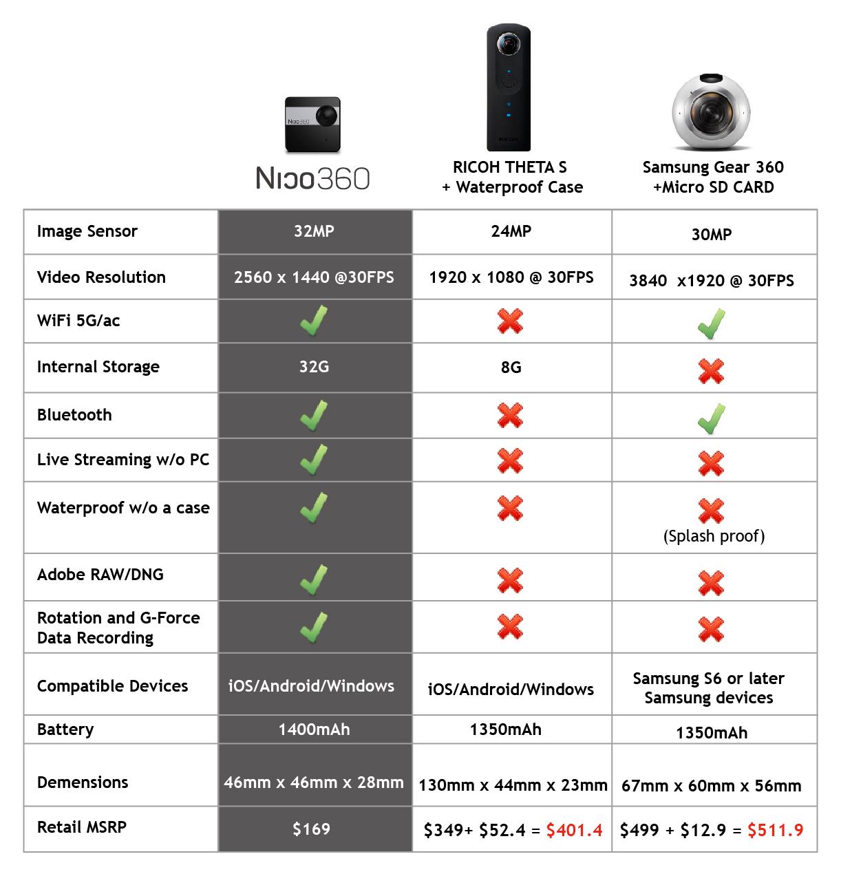 Nico360 - comparison chart